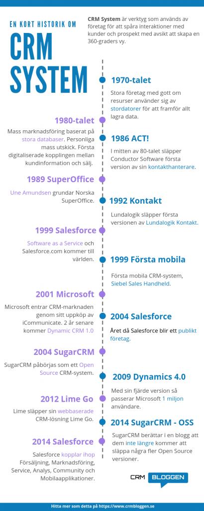 CRM-systemens historia